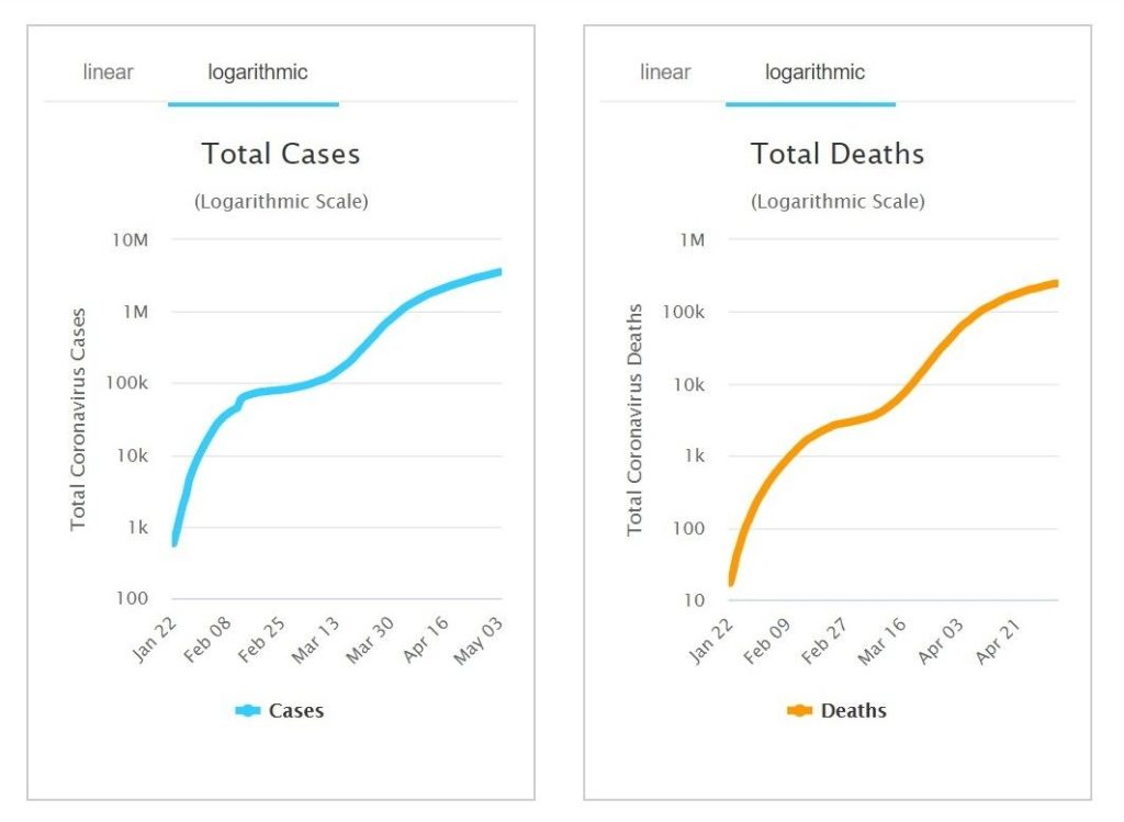 Number of Covid-19 cases passes 3.5 million worldwide | News by Thaiger