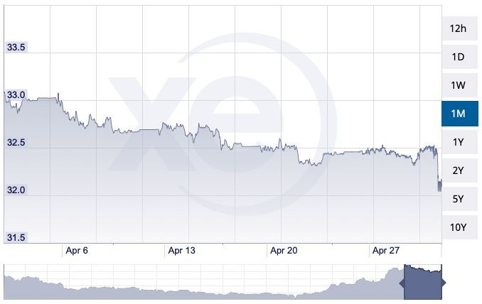 Thai baht up 3% against USD over past month | News by Thaiger