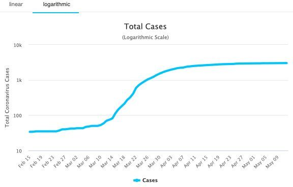 Zero new cases. Covid-19 update, first time since March | News by The Thaiger