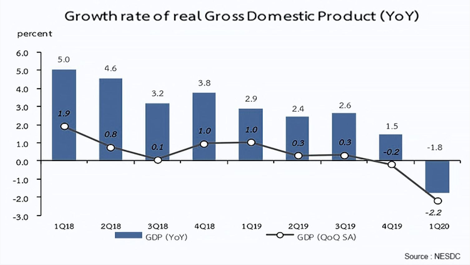 Thai GDP drops nearly 2% in first quarter | News by Thaiger
