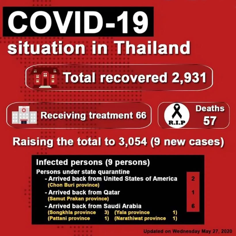 Covid-19 update: 9 new cases, all imported (May 27) | News by The Thaiger