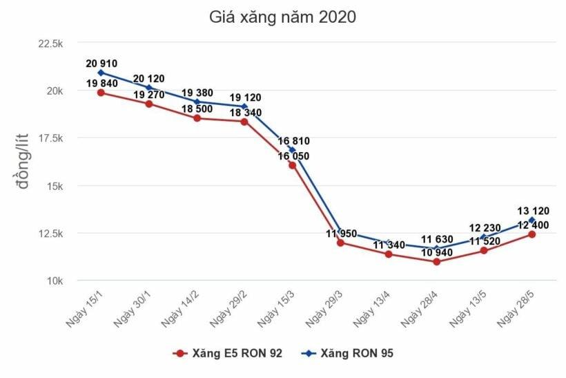 Giá xăng, dầu hôm nay tiếp tục tăng | News by Thaiger