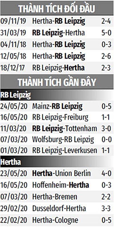 Nhận định bóng đá trận RB Leipzig vs Hertha Berlin - Bundesliga - (23h30 ngày 27/5): Lối thoát nào cho Hertha?   News by The Thaiger