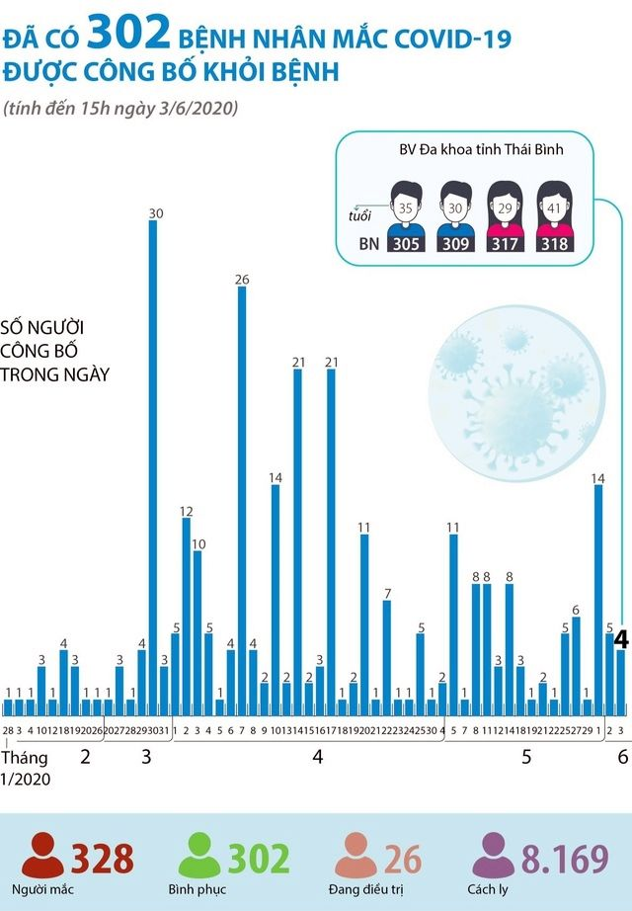 Cập nhật tình hình COVID-19 tại Việt Nam (Ngày T4 3/6): Không ghi nhận ca nhiễm nCoV mới, thêm 4 trường hợp khỏi bệnh   News by Thaiger
