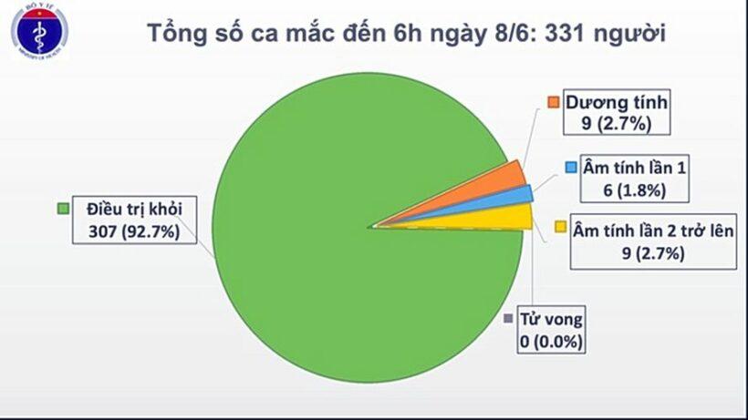 Cập nhật tình hình COVID-19 tại Việt Nam (Sáng T2 8/6): Ghi nhận 2 ca nhiễm nCoV mới   News by Thaiger