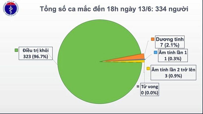 Cập nhật tình hình COVID-19 tại Việt Nam (Ngày T7 13/6): Ghi nhận 1 ca nhiễm nCoV mới nhập cảnh từ Trung Quốc   News by Thaiger