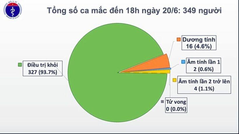 Cập nhật tình hình COVID-19 tại Việt Nam (Ngày T7 20/6): Thêm bệnh nhân khỏi nCoV | News by The Thaiger