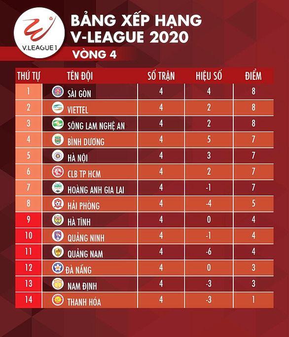Cập Nhật Lịch Thi đấu Bong đa Kết Quả Va Bảng Xếp Hạng Vong 5 V League Trực Tiếp Slna Vs đa Nẵng Ha Nội Vs Hagl The Thaiger
