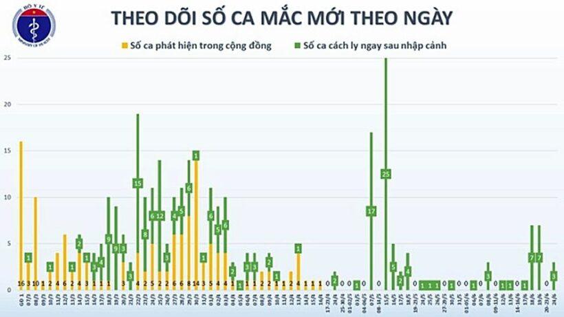 """Cập nhật tình hình COVID-19 tại Việt Nam (Ngày T4 24/6): Ghi nhận thêm 3 ca nhiễm nCoV mới """"nhập cảnh"""" từ Kuwait   News by Thaiger"""