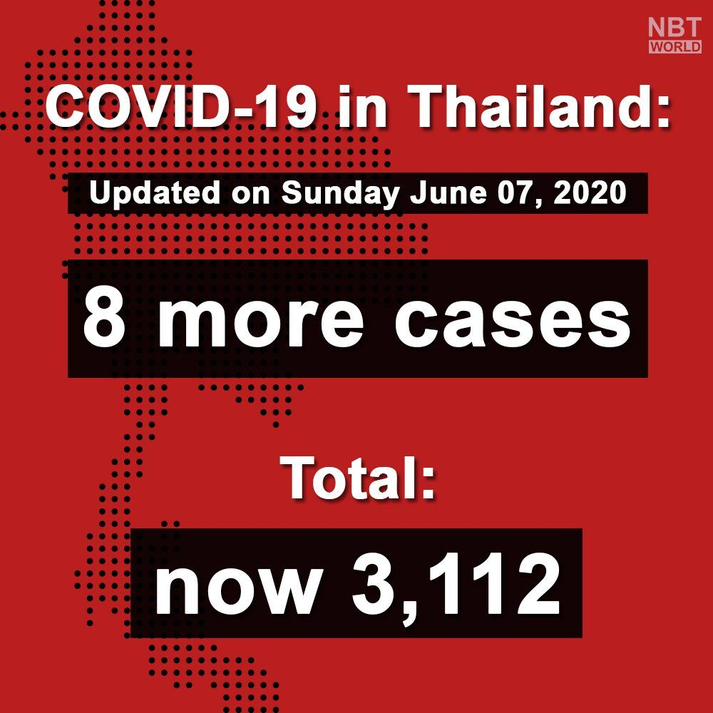 Covid-19 update: 8 new cases, all imported (June 7)   News by Thaiger