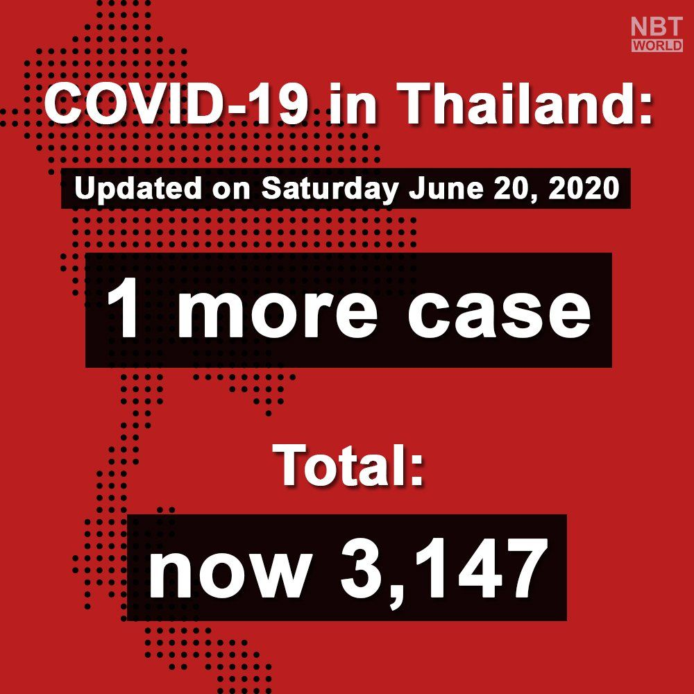 Covid-19 update: 1 new imported case (June 20) | News by The Thaiger