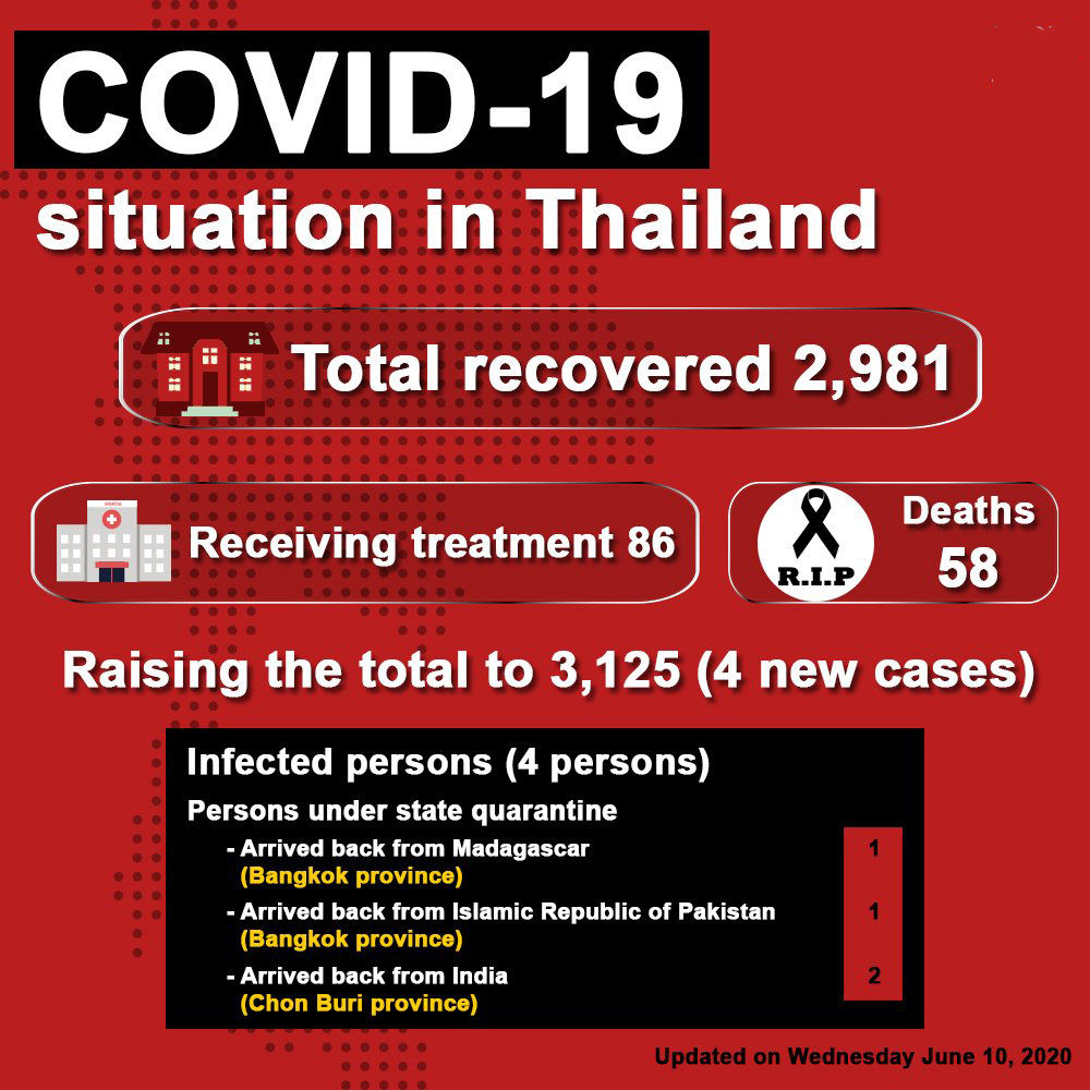 Covid-19 update: 4 new cases, no deaths (June 10)   News by Thaiger