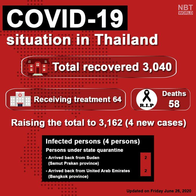 Covid 19 update: 4 new imported cases found in quarantine (June 26) | News by The Thaiger