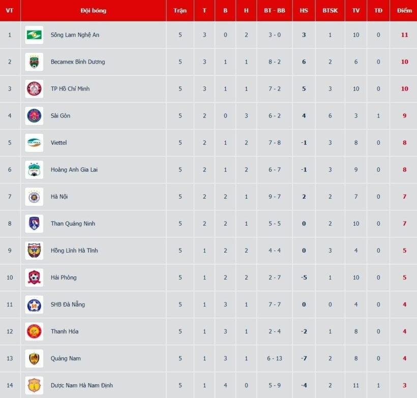 Cập Nhật Lịch Thi đấu Bong đa Kết Quả Va Bảng Xếp Hạng V League 2020 Ngay 24 6 Binh Dương Vs Ha Nội Fc The Thaiger