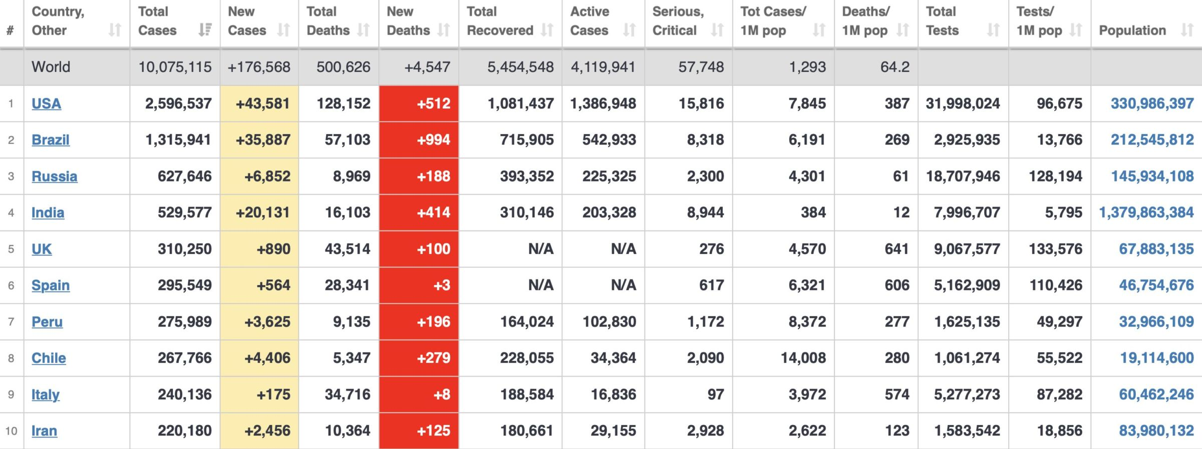 UPDATE: Covid-19 cases pass 10 million, deaths surpass 500,000 | News by The Thaiger