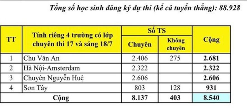 Hà Nội: Sở GD&ĐT công bố tỉ lệ chọi vào lớp 10 THPT công lập   News by Thaiger
