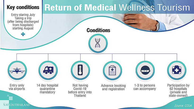 Thailand to allow medical tourism within 2 weeks | News by Thaiger