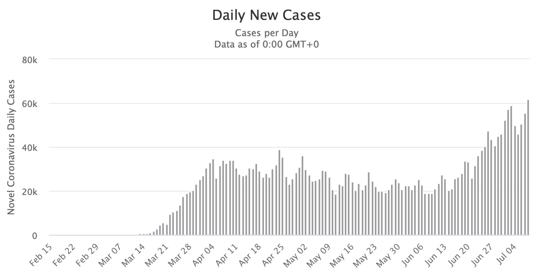 US Covid-19 cases surge past 3 million | News by The Thaiger