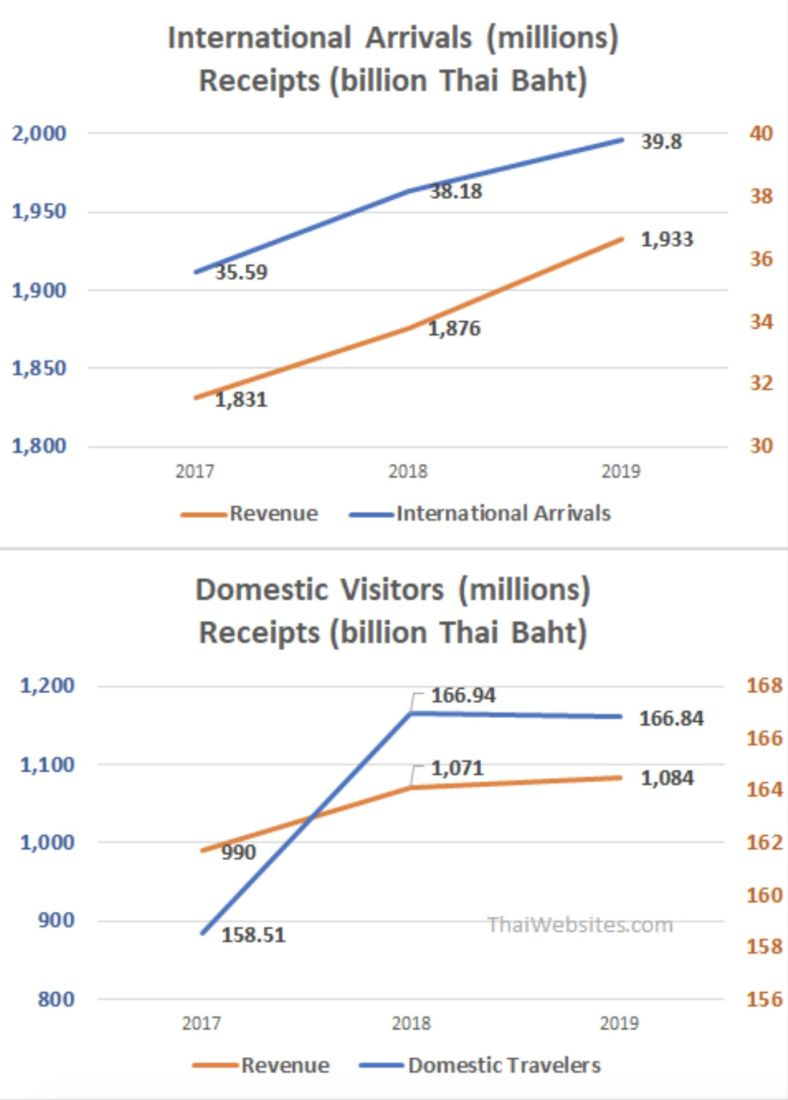 Thailand's domestic tourism provided 4 times the number of international travellers in 2019 | News by Thaiger