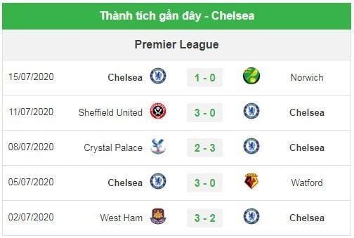Nhận định bóng đá trận Liverpool vs Chelsea - Ngoại hạng Anh 2019/20 - (2h15 ngày 23/7): Trận đấu tri ân | News by Thaiger