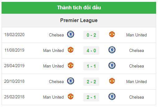 Nhận định bóng đá trận MU vs Chelsea - Cúp FA - (0h00 ngày 20/7): Trận chiến khó lường | News by Thaiger
