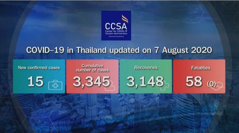 Covid-19 update: 15 new imported cases, no new deaths (August 7) | News by Thaiger