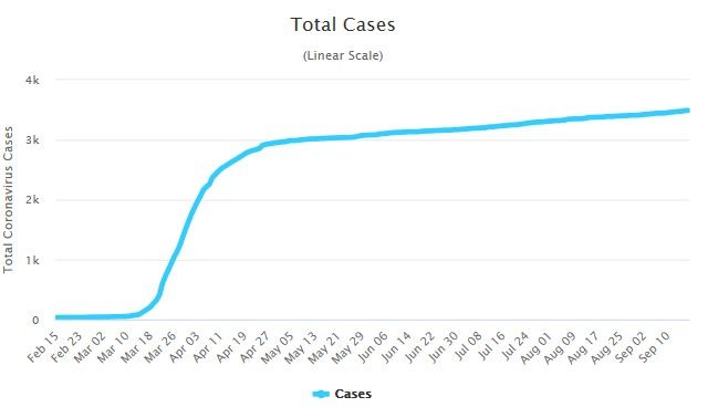 1 new Covid-19 death, 7 new cases in quarantine | News by Thaiger