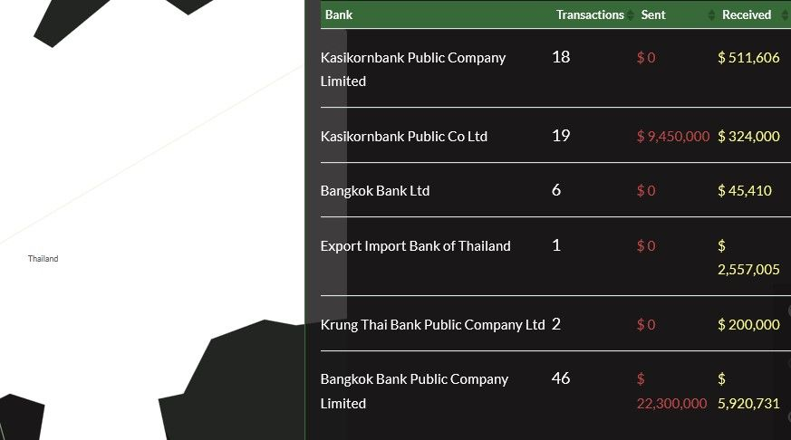 "4 Thai banks to be investigated for ""suspicious transfers"" after FinCEN files report 