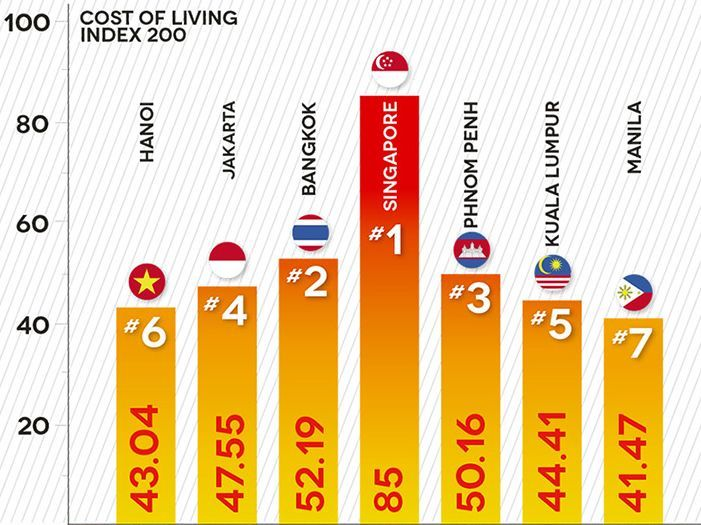 Cost of Living Index, SEA