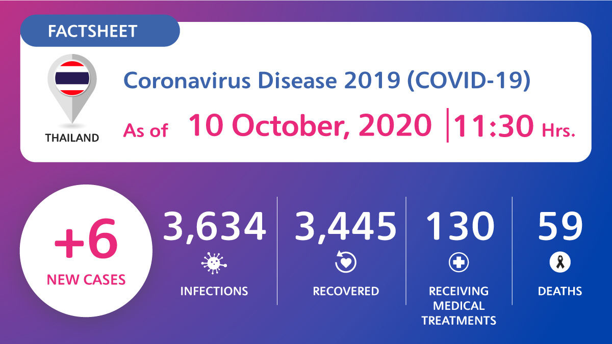 6 new cases of Covid-19 in Thailand, only 1 displaying symptoms | News by Thaiger