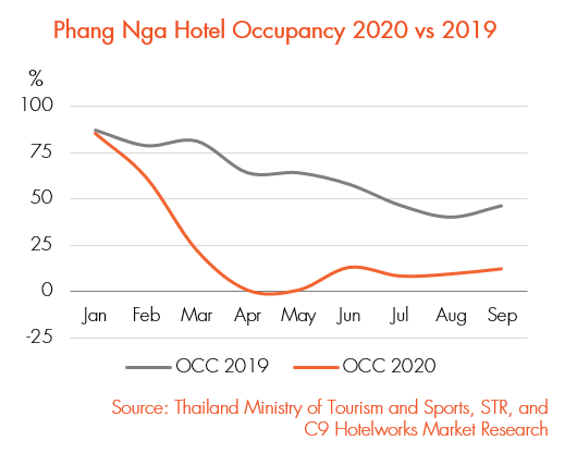 How Thailand's domestic tourism market fell in love with Khao Lak during a pandemic | News by Thaiger
