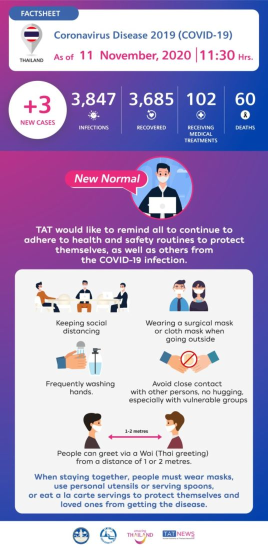 3 new Covid-19 cases in quarantine, 1 patient with symptoms | News by Thaiger