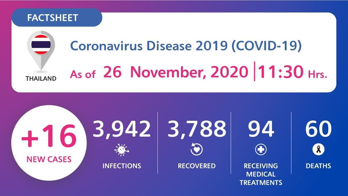 16 new Covid-19 cases detected in quarantine | News by Thaiger