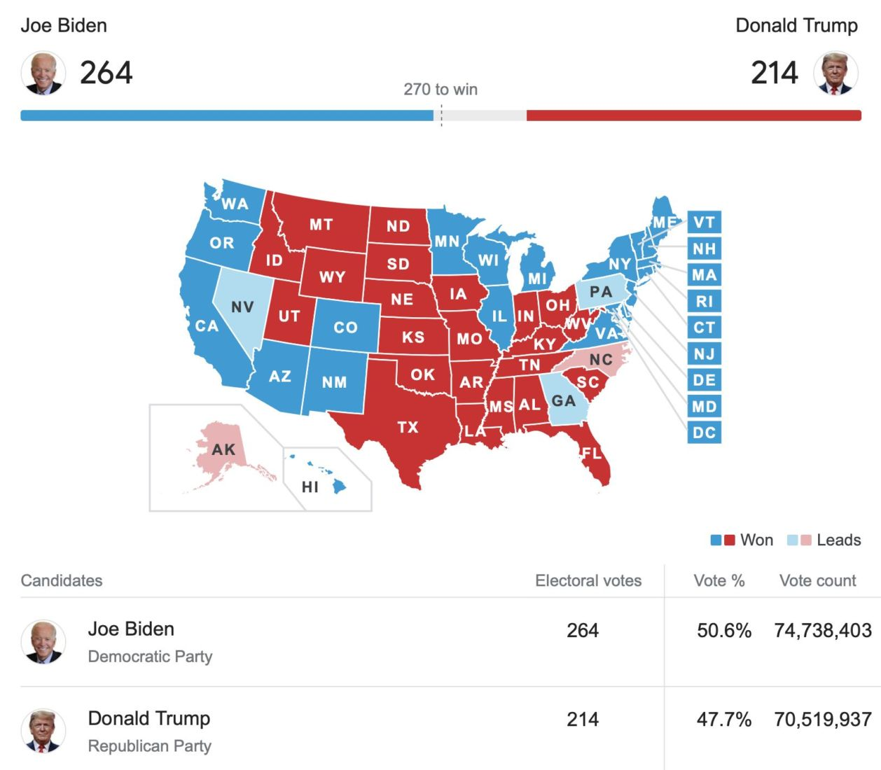 UPDATE: Biden pulls ahead in key battleground states as vote counting continues   News by Thaiger