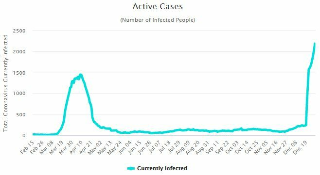 CCSA Update: 250 new Covid-19 cases, spike in Chon Buri | News by Thaiger