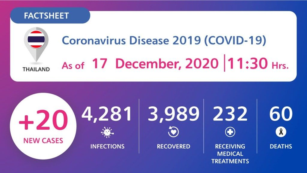 20 new Covid-19 cases detected in quarantine   News by Thaiger