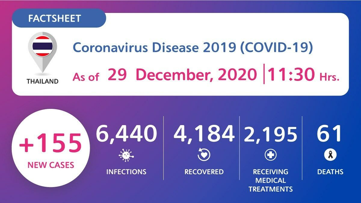 CCSA Update: 155 new Covid-19 cases, active cases surpass 2,100   News by Thaiger