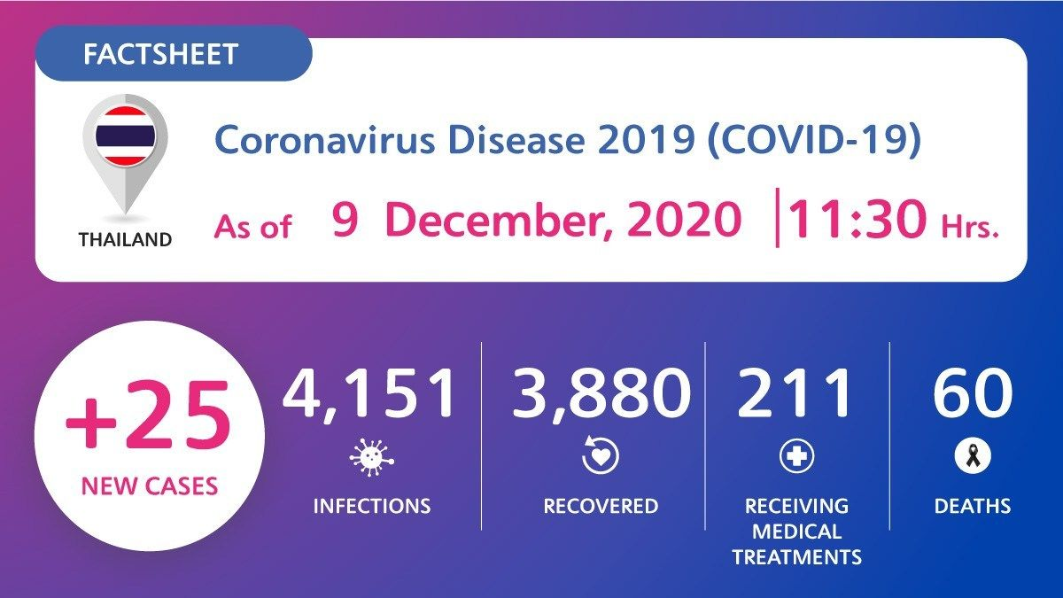 25 new Covid-19 cases detected in quarantine including 7 returning from Myanmar | News by Thaiger