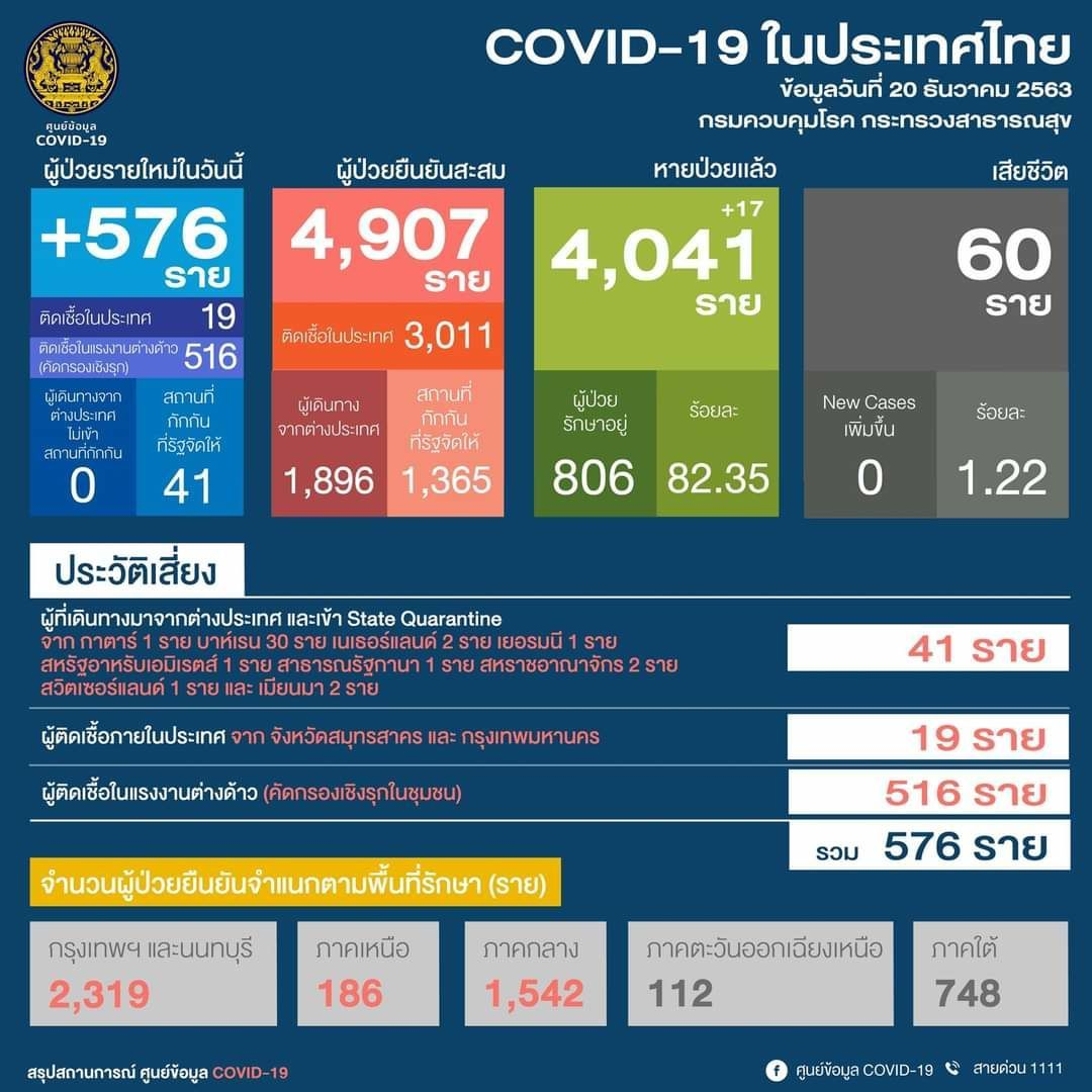 516 cases in one day - Samut Sakhon, Thailand's new Covid-19 hotspot | News by Thaiger