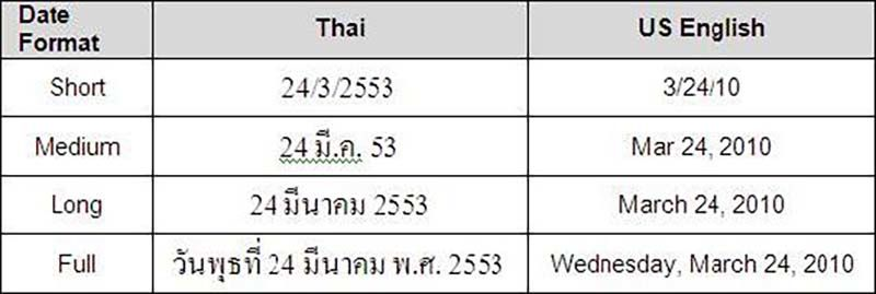 Why Thailand celebrates the New Year not once, not twice, but 3 times | News by Thaiger