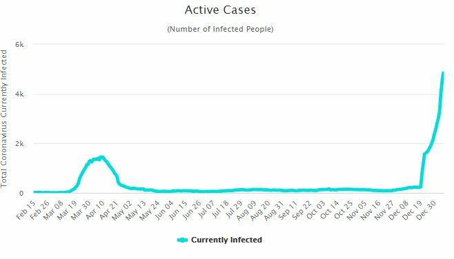 CCSA Update: 305 new Covid-19 infections and 1 death | News by Thaiger