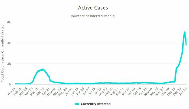 CCSA Update: 249 new Covid-19 cases, outbreak expected to subside by the end of the month   News by Thaiger