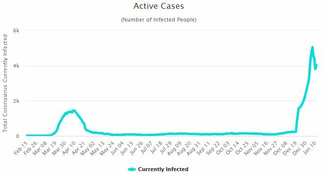 CCSA Update: 157 new Covid-19 cases | News by Thaiger