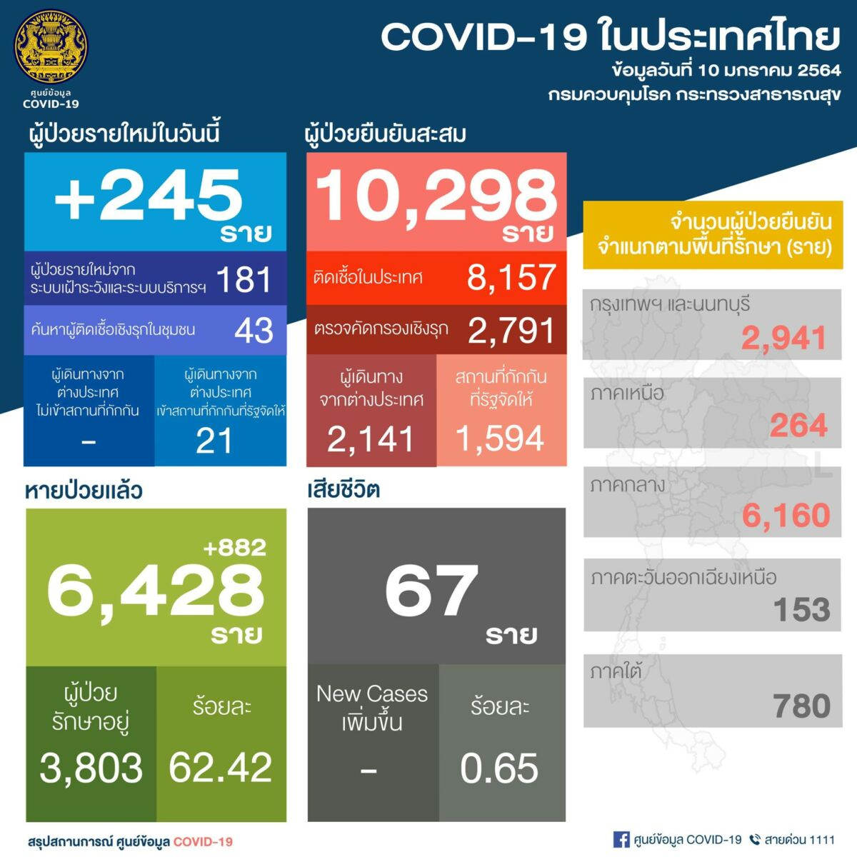 245 new cases, 181 locally transmitted-Covid update | News by Thaiger