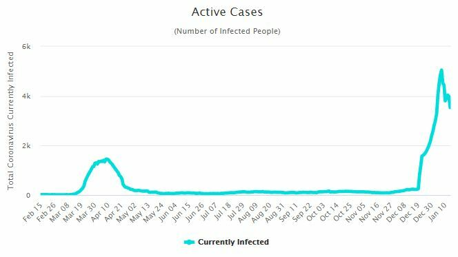 CCSA Update: 188 new Covid-19 cases   News by Thaiger