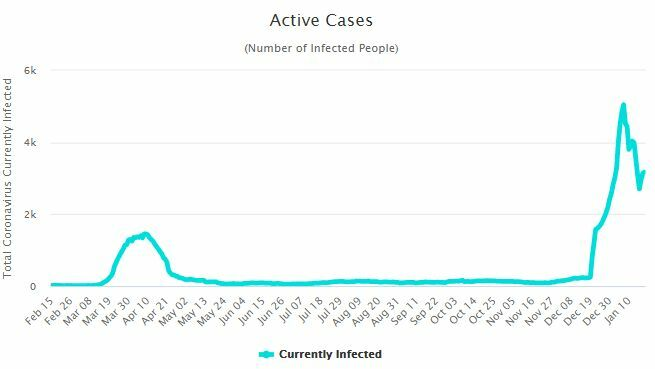 CCSA Update: 59 new Covid-19 cases and 1 death | News by The Thaiger