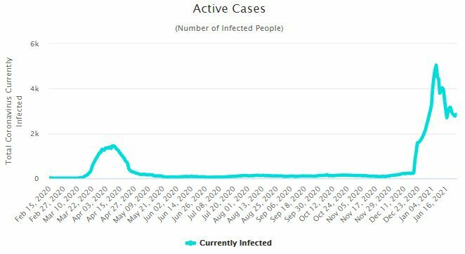 CCSA Update: 187 new Covid-19 cases and 2 deaths | News by Thaiger