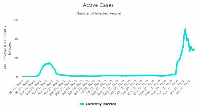 CCSA Update: 959 new Covid-19 cases, most detected in proactive case finding   News by Thaiger