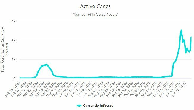 CCSA Update: 756 new Covid-19 cases | News by Thaiger