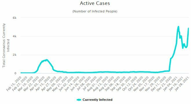 CCSA Update: 802 new Covid-19 cases | News by Thaiger